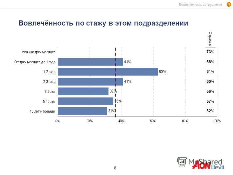 8 8 Вовлечённость по стажу в этом подразделении 1 Вовлечённость сотрудников Отрасль 73% 68% 61% 60% 56% 57% 62%