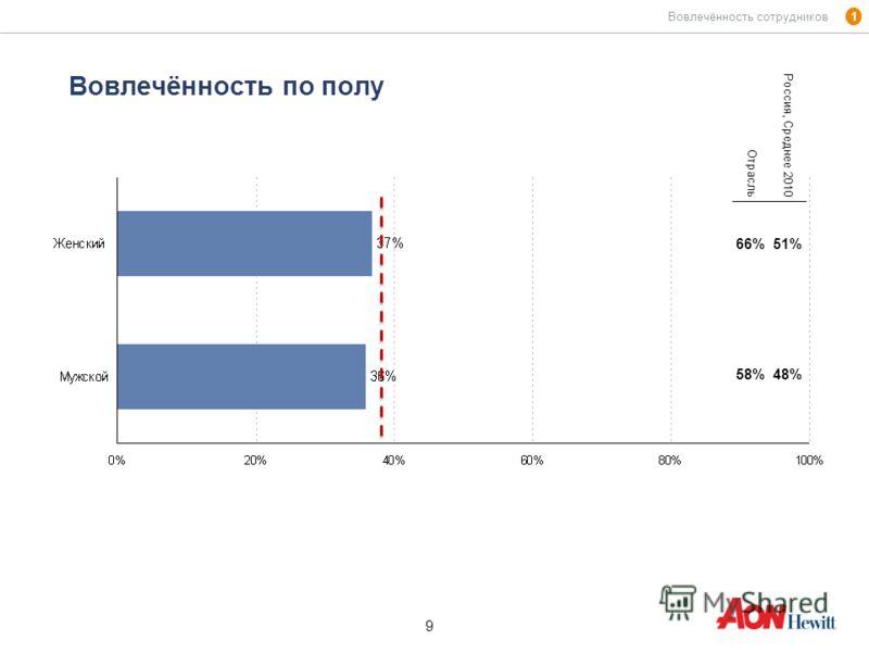 9 9 Вовлечённость по полу 1 Вовлечённость сотрудников Отрасль Россия, Среднее 2010 66%51% 58%48%