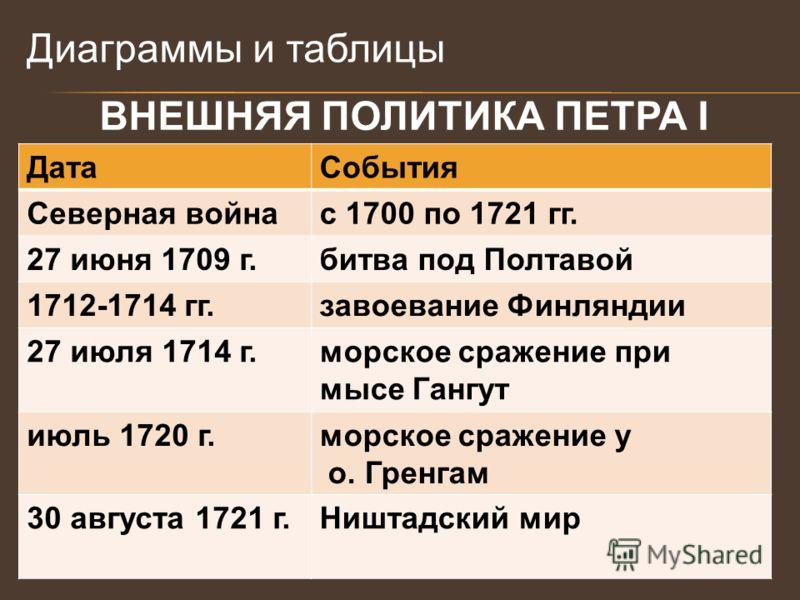 ВНЕШНЯЯ ПОЛИТИКА ПЕТРА I ДатаСобытия Северная войнас 1700 по 1721 гг. 27 июня 1709 г.битва под Полтавой 1712-1714 гг.завоевание Финляндии 27 июля 1714 г.морское сражение при мысе Гангут июль 1720 г.морское сражение у о. Гренгам 30 августа 1721 г.Ништ