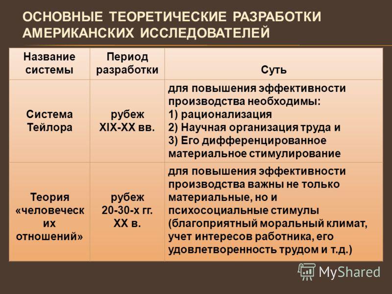 ОСНОВНЫЕ ТЕОРЕТИЧЕСКИЕ РАЗРАБОТКИ АМЕРИКАНСКИХ ИССЛЕДОВАТЕЛЕЙ