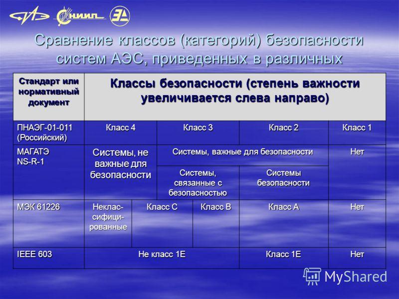 Сравнение классов (категорий) безопасности систем АЭС, приведенных в различных документах Стандарт или нормативный документ Классы безопасности (степень важности увеличивается слева направо) ПНАЭГ-01-011 (Российский) Класс 4 Класс 3 Класс 2 Класс 1 М