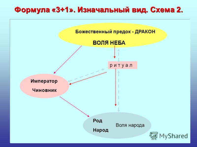 Формула «3+1». Изначальный вид. Схема 2. р и т у а л Народ Род Воля народа Божественный предок - ДРАКОН ВОЛЯ НЕБА Император Чиновник