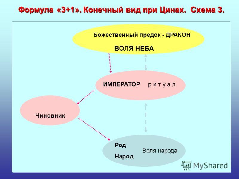 Формула «3+1». Конечный вид при Цинах. Схема 3. Народ Род Воля народа Божественный предок - ДРАКОН ВОЛЯ НЕБА Чиновник р и т у а лИМПЕРАТОР