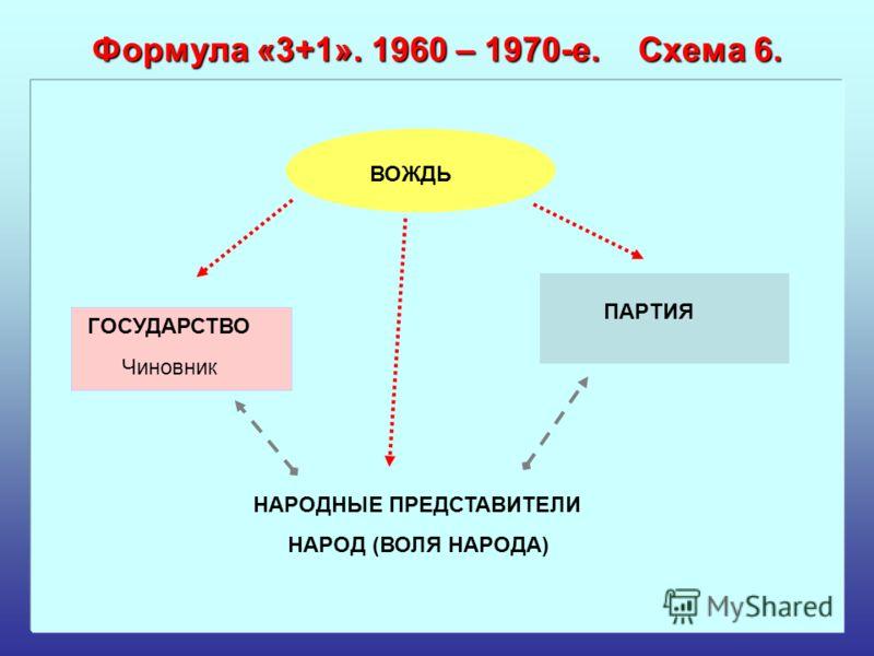 Формула «3+1». 1960 – 1970-е. Схема 6. ВОЖДЬ ПАРТИЯ ГОСУДАРСТВО Чиновник НАРОД (ВОЛЯ НАРОДА) НАРОДНЫЕ ПРЕДСТАВИТЕЛИ