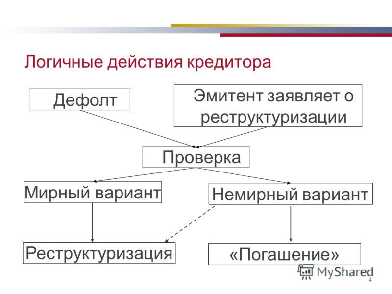 4 Логичные действия кредитора Дефолт Эмитент заявляет о реструктуризации Проверка Мирный вариант Немирный вариант Реструктуризация «Погашение»