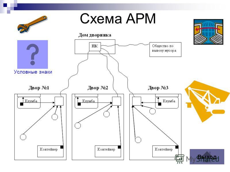 Условные знаки Схема АРМ Выход