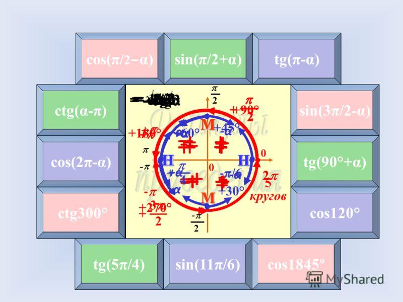2 - 2 0 0 - М М НН 2 - 2 0 0 - М М НН 4 12 6 3 8 5 7 9 101112 cos(π/ 2 α) 2 + -α + + - - + М = sinα sin(π/2+α)tg(π-α) ctg(α-π) sin(3π/2-α) соs(2π-α) tg(90°+α) ctg300° cos120° tg(5π/4)sin(11π/6)cos1845º 2 + М +α+α + - + - + = cosα + - - + -α - + = - t