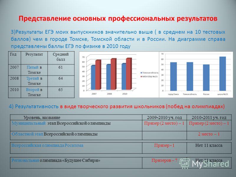 Представление основных профессиональных результатов ГодРезультатСредний балл 2007Пятый в Томске 61 2008Третий в Томске 64 2010Второй в Томске 65 3)Результаты ЕГЭ моих выпускников значительно выше ( в среднем на 10 тестовых баллов) чем в городе Томске