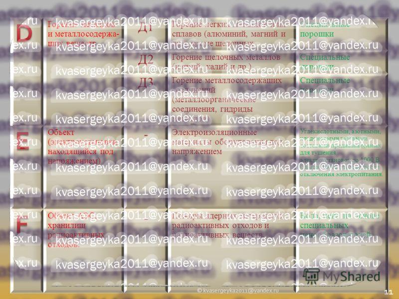 20.09.2012 6:39 Горение металлов и металлосодержа- щих веществ Д1 Горение легких металлов и их сплавов (алюминий, магний и др.), кроме щелочных Специальные порошки Д2 Горение щелочных металлов (натрий, калий и др.) Специальные порошки Д3 Горение мета