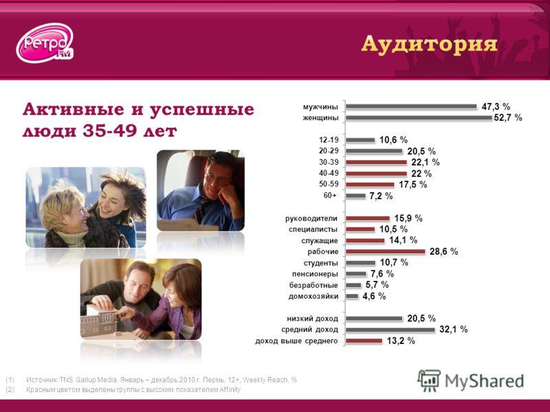 Активные и успешные люди 35-49 лет (1)Источник: TNS Gallup Media. Январь – декабрь 2010 г. Пермь, 12+, Weekly Reach, % (2)Красным цветом выделены группы с высоким показателем Affinity