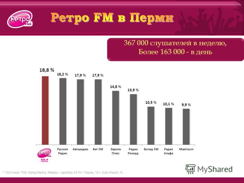 367 000 слушателей в неделю, Более 163 000 - в день (1) Источник: TNS Gallup Media. Январь – декабрь 2010 г. Пермь, 12+, Daily Reach, %