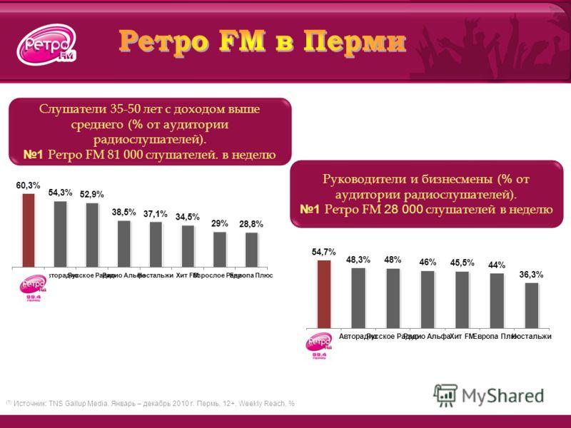 Слушатели 35-50 лет с доходом выше среднего ( % от аудитории радиослушателей). 1 Ретро FM 81 000 слушателей. в неделю (1) Источник: TNS Gallup Media. Январь – декабрь 2010 г. Пермь, 12+, Weekly Reach, % Руководители и бизнесмены ( % от аудитории ради