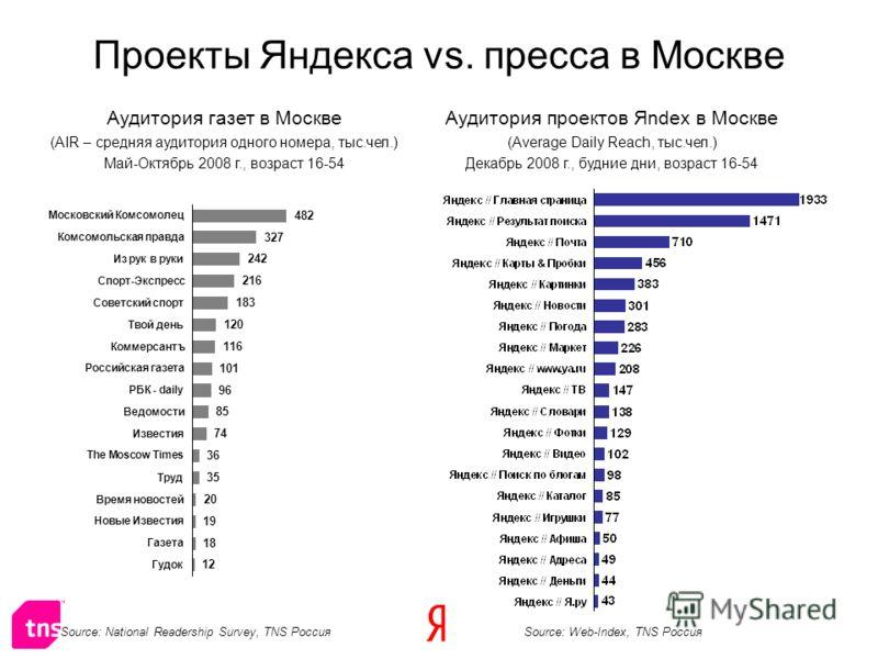 Аудитория газет в Москве (AIR – средняя аудитория одного номера, тыс.чел.) Май-Октябрь 2008 г., возраст 16-54 Аудитория проектов Яndex в Москве (Average Daily Reach, тыс.чел.) Декабрь 2008 г., будние дни, возраст 16-54 Source: National Readership Sur