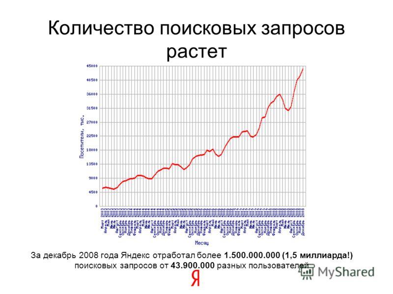 9 За декабрь 2008 года Яндекс отработал более 1.500.000.000 (1,5 миллиарда!) поисковых запросов от 43.900.000 разных пользователей Количество поисковых запросов растет