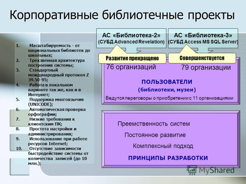 Корпоративные библиотечные проекты АС «Библиотека-2» (СУБД Advanced Revelation) АС «Библиотека-3» (СУБД Access MS SQL Server) ПОЛЬЗОВАТЕЛИ (библиотеки, музеи) 76 организаций 79 организации Ведутся переговоры о приобретении с 11 организациями ПРИНЦИПЫ