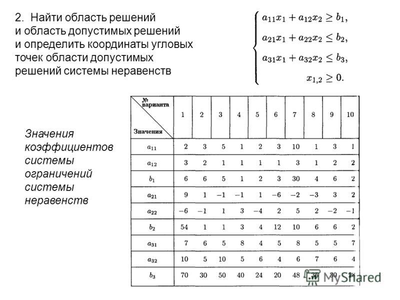 2.Найти область решений и область допустимых решений и определить координаты угловых точек области допустимых решений системы неравенств Значения коэффициентов системы ограничений системы неравенств