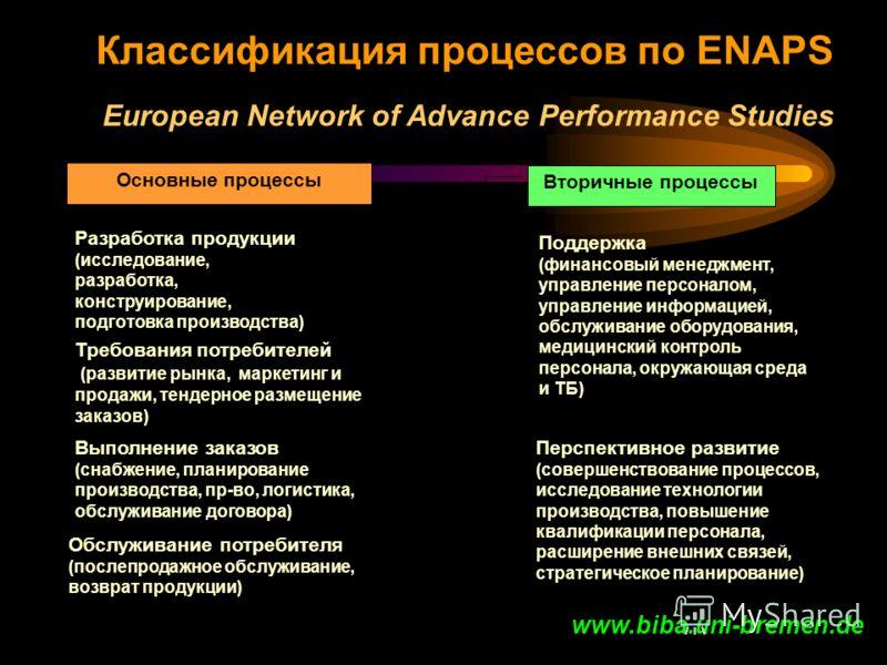 Классификация процессов по ENAPS European Network of Advance Performance Studies Вторичные процессы Поддержка (финансовый менеджмент, управление персоналом, управление информацией, обслуживание оборудования, медицинский контроль персонала, окружающая
