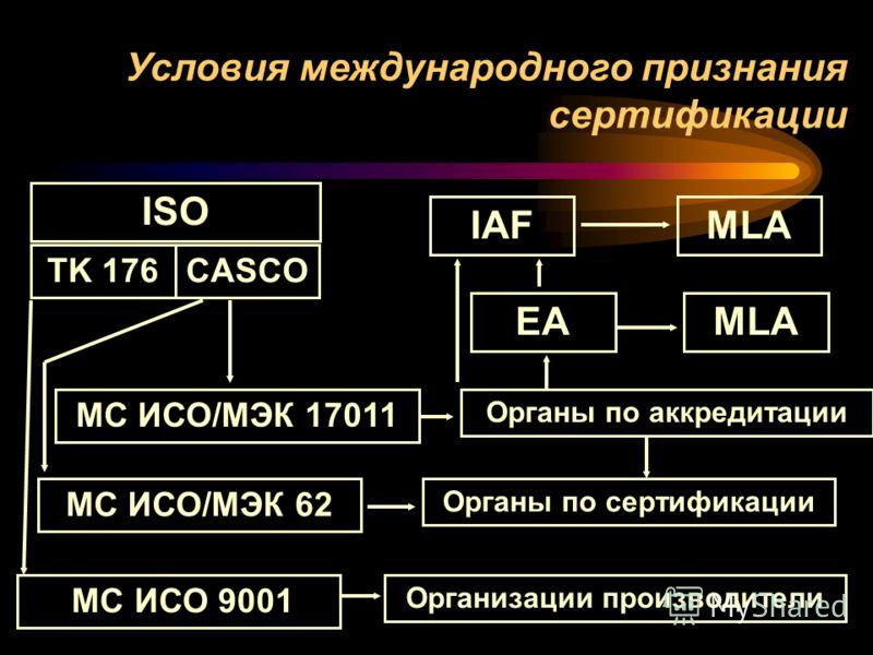Условия международного признания сертификации Организации производители МС ИСО 9001 Органы по сертификации МС ИСО/МЭК 62МС ИСО/МЭК 17011 Органы по аккредитации EAMLAIAFMLAISO CASCOTK 176