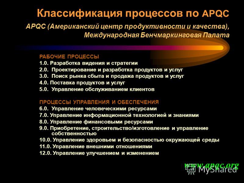 Классификация процессов по APQC APQC (Американский центр продуктивности и качества), Международная Бенчмаркинговая Палата РАБОЧИЕ ПРОЦЕССЫ 1.0. Разработка видения и стратегии 2.0. Проектирование и разработка продуктов и услуг 3.0. Поиск рынка сбыта и