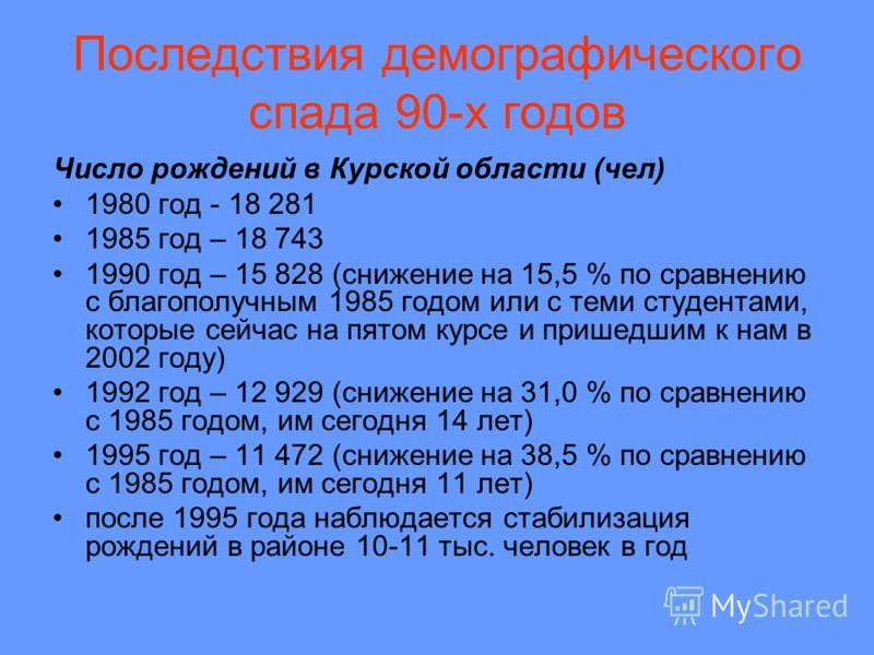 Последствия демографического спада 90-х годов Число рождений в Курской области (чел) 1980 год - 18 281 1985 год – 18 743 1990 год – 15 828 (снижение на 15,5 % по сравнению с благополучным 1985 годом или с теми студентами, которые сейчас на пятом курс