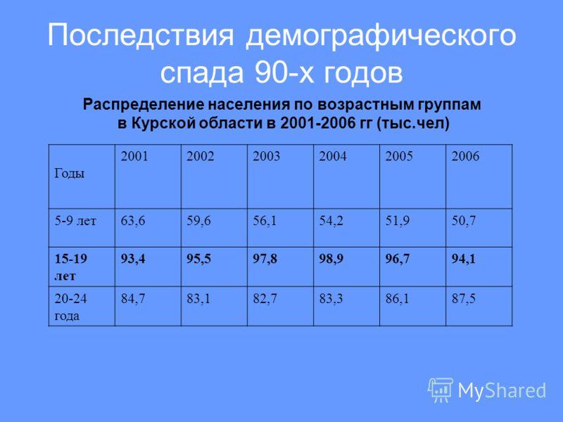 Последствия демографического спада 90-х годов Распределение населения по возрастным группам в Курской области в 2001-2006 гг (тыс.чел) Годы 200120022003200420052006 5-9 лет63,659,656,154,251,950,7 15-19 лет 93,495,597,898,996,794,1 20-24 года 84,783,
