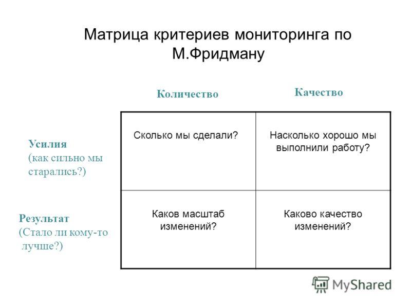 Матрица критериев мониторинга по М.Фридману Сколько мы сделали?Насколько хорошо мы выполнили работу? Каков масштаб изменений? Каково качество изменений? Усилия (как сильно мы старались?) Результат (Стало ли кому-то лучше?) Количество Качество