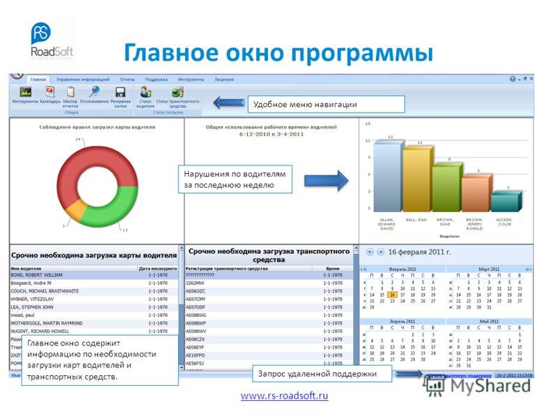 www.rs-roadsoft.ru Главное окно программы Удобное меню навигации Главное окно содержит информацию по необходимости загрузки карт водителей и транспортных средств. Запрос удаленной поддержки Нарушения по водителям за последнюю неделю