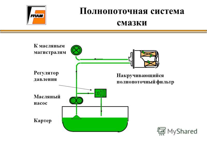 Полнопоточная система смазки К масляным магистралям Масляный насос Накручивающийся полнопоточный фильтр Регулятор давления Картер