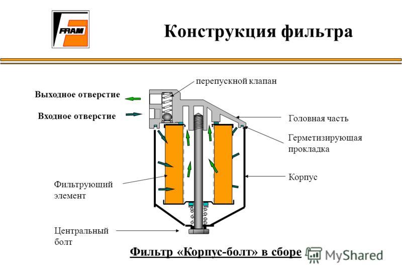 Конструкция фильтра Фильтр «Корпус-болт» в сборе Выходное отверстие Входное отверстие перепускной клапан Головная часть Герметизирующая прокладка Корпус Фильтрующий элемент Центральный болт