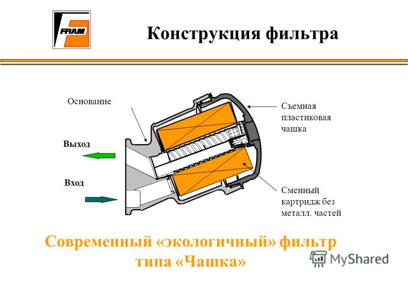Конструкция фильтра Современный «экологичный» фильтр типа «Чашка» Выход Вход Основание Съемная пластиковая чашка Сменный картридж без металл. частей