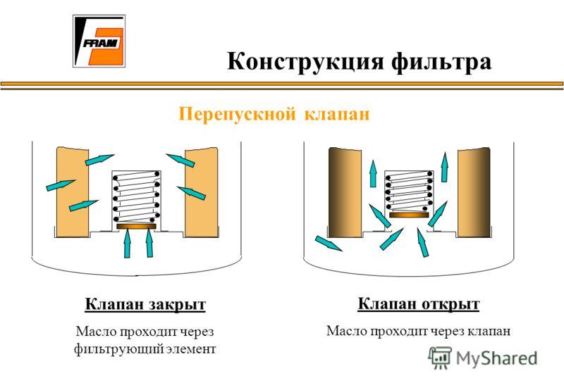 Конструкция фильтра Перепускной клапан Клапан закрыт Масло проходит через фильтрующий элемент Клапан открыт Масло проходит через клапан