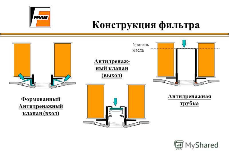 Формованный Антидренажный клапан (вход) Антидренаж- ный клапан (выход) Антидренажная трубка Уровень масла Конструкция фильтра