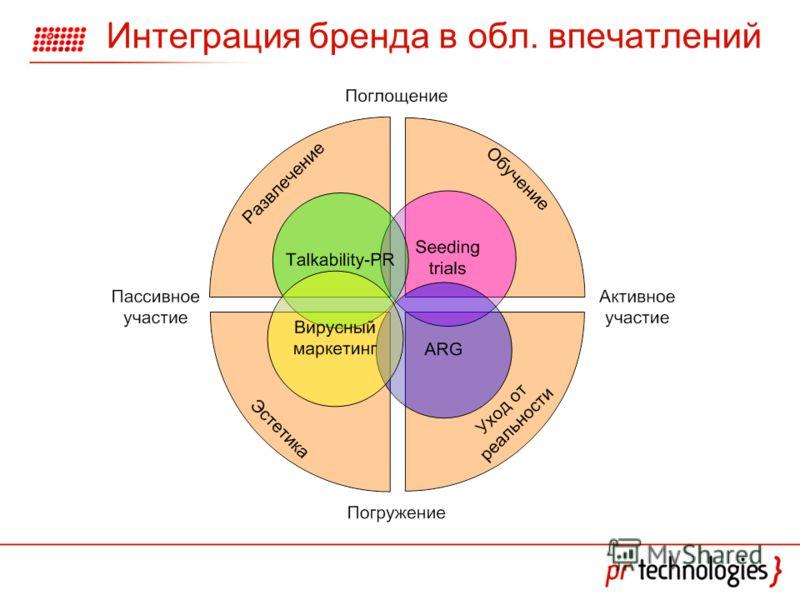 Интеграция бренда в обл. впечатлений