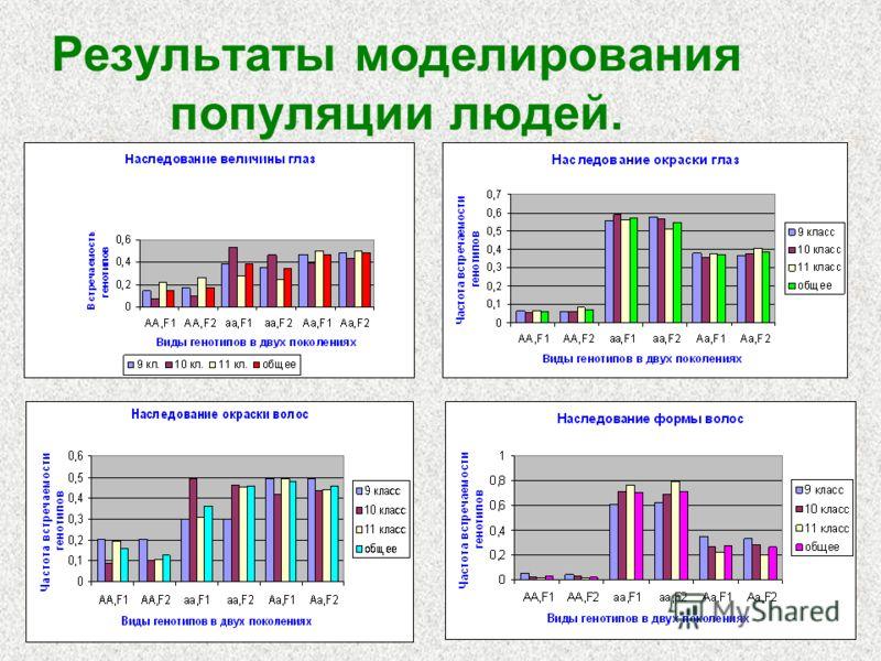 Результаты моделирования популяции людей.