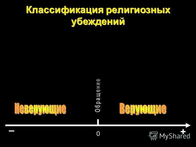 Верят в то, что:ВСЕГО %ВЕРУЮЩИЕНЕВЕРУЮЩИЕ Бог существует77.410011 Бог – Личность24.536.718.7 Бог – высшая сила1840 Бог не сотворил мира392156 Человек произошел от обезьяны232124 Существует жизнь после смерти41.758.6 / 45(15) Рай – реальность41.961.1