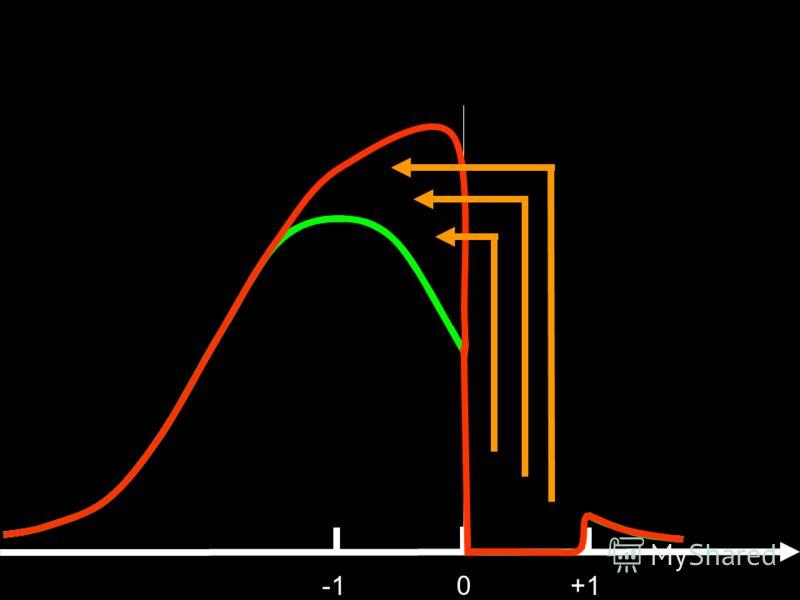 0 +1 Среднестатистическое распределение убеждений в обществе
