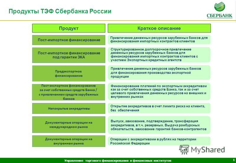 Документарные операции и продукты ТЭФ