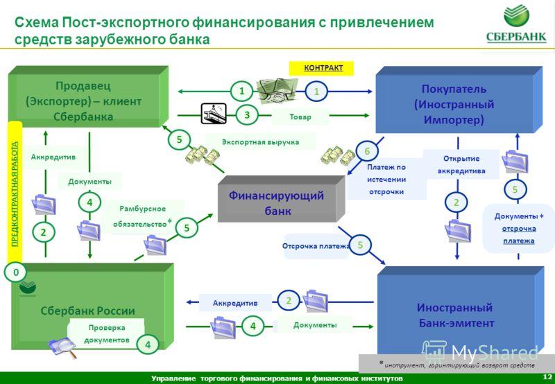 Управление торгового финансирования и финансовых институтов 11 Финансирование отсрочки платежа, предоставляемой экспортером-клиентом Сбербанка иностранному покупателю, за счет собственных средств Сбербанка России или путем привлечения финансирования