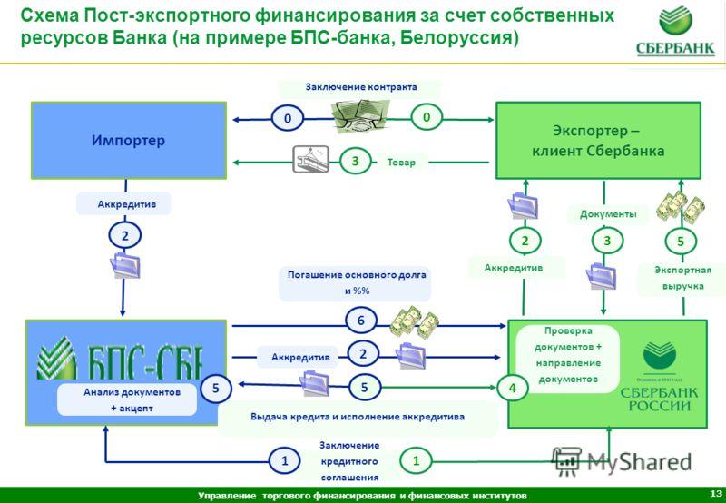 Схема Пост-экспортного