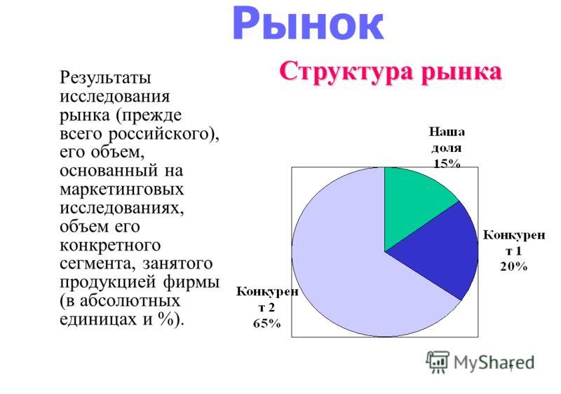7 Рынок Результаты исследования рынка (прежде всего российского), его объем, основанный на маркетинговых исследованиях, объем его конкретного сегмента, занятого продукцией фирмы (в абсолютных единицах и %). Структура рынка