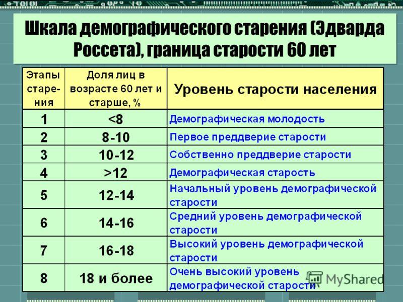 Шкала демографического старения (Эдварда Россета), граница старости 60 лет