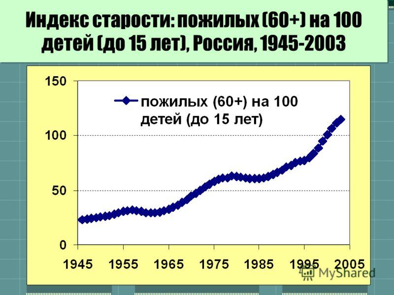 Индекс старости: пожилых (60+) на 100 детей (до 15 лет), Россия, 1945-2003