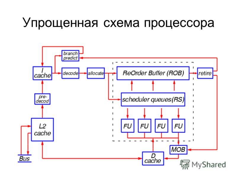 Упрощенная схема процессора