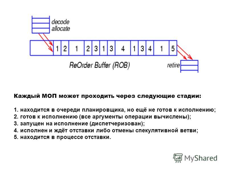 Каждый МОП может проходить через следующие стадии: 1. находится в очереди планировщика, но ещё не готов к исполнению; 2. готов к исполнению (все аргументы операции вычислены); 3. запущен на исполнение (диспетчеризован); 4. исполнен и ждёт отставки ли