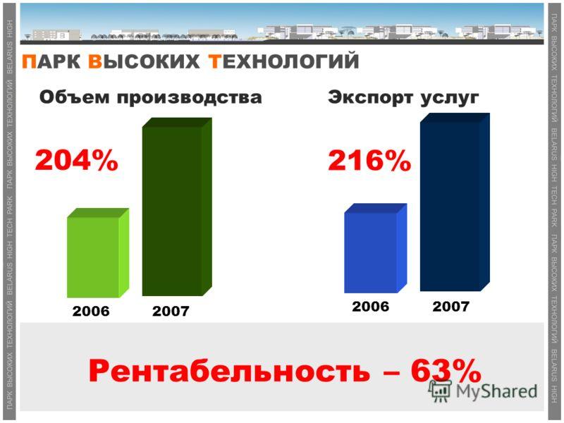 Объем производстваЭкспорт услуг Рентабельность – 63% 20062007 20062007 204% 216%