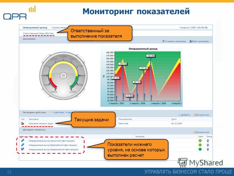 12 Мониторинг показателей Ответственный за выполнение показателя Текущие задачи Показатели нижнего уровня, на основе которых выполнен расчет