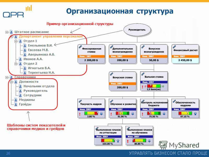 26 Организационная структура Пример организационной структуры Шаблоны систем показателей и справочники медиан и грейдов