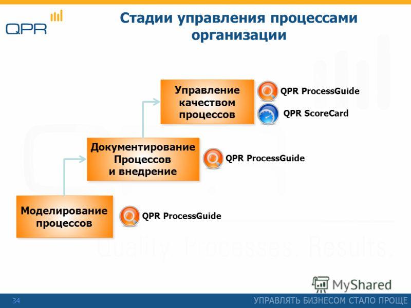 34 Стадии управления процессами организации Документирование Процессов и внедрение Документирование Процессов и внедрение Управление качеством процессов Управление качеством процессов Моделирование процессов Моделирование процессов QPR ProcessGuide Q