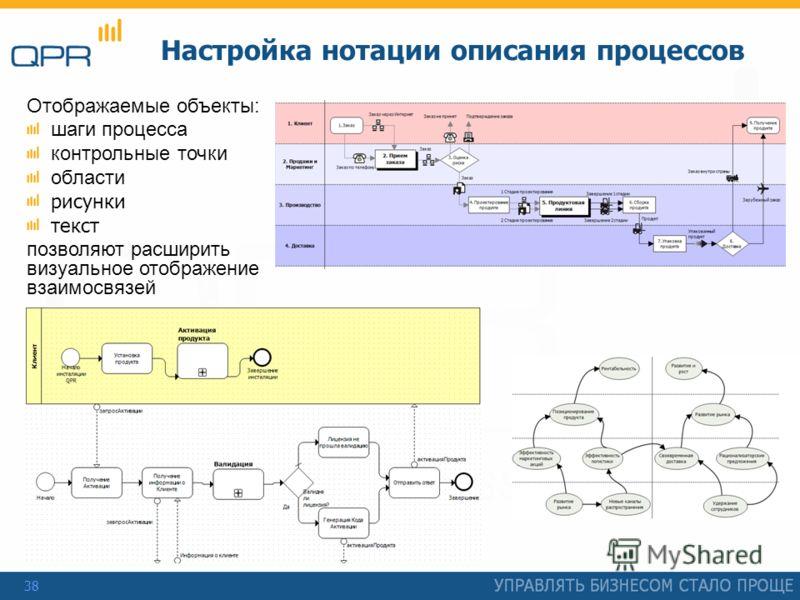 38 Настройка нотации описания процессов Отображаемые объекты: шаги процесса контрольные точки области рисунки текст позволяют расширить визуальное отображение взаимосвязей