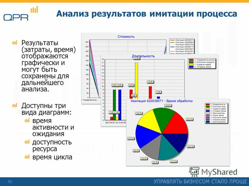 40 Анализ результатов имитации процесса Результаты (затраты, время) отображаются графически и могут быть сохранены для дальнейшего анализа. Доступны три вида диаграмм: время активности и ожидания доступность ресурса время цикла